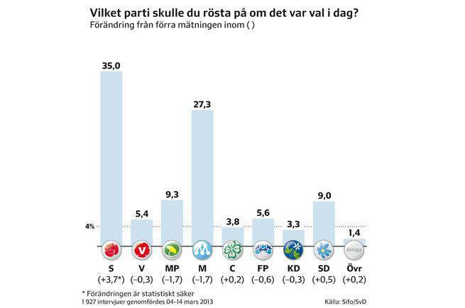 Det impotenta vänsterpartiet